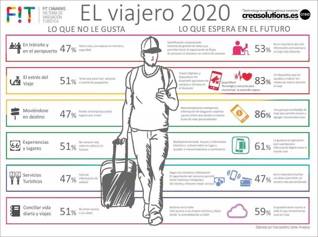 El Viajero del Futuro 2020