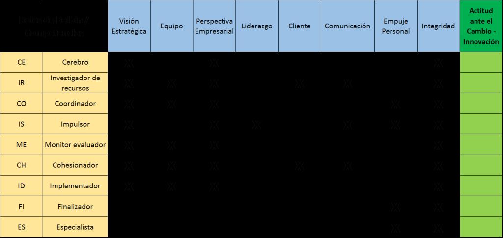 Habilidades directivas, roles belbin