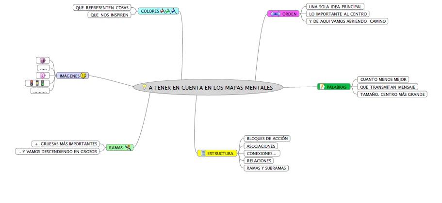 Esquema de mapas mentales 1