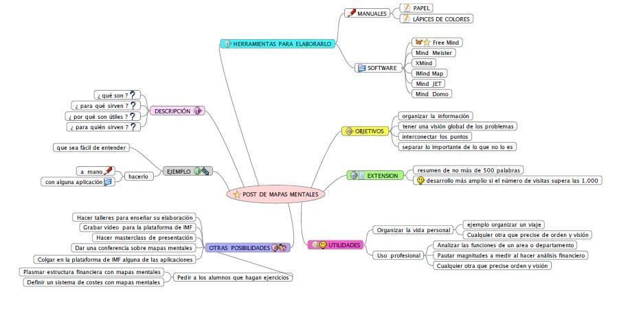 Esquema de mapas mentales ejemplo