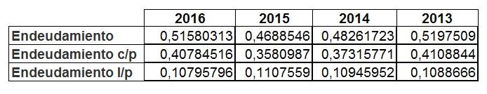 Ratio de endeudamiento de Inditex