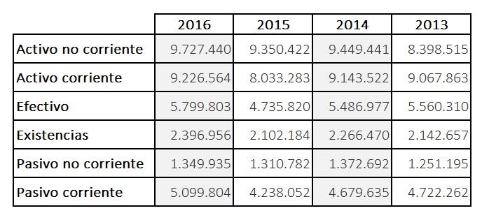 Datos económicos oficiales de inditex