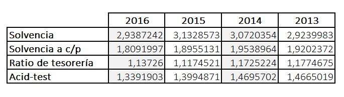 Ratios de solvencia Inditex 2013-2016