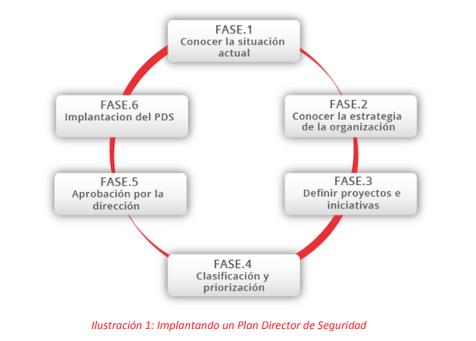 Director Plan de Seguridad de la Información