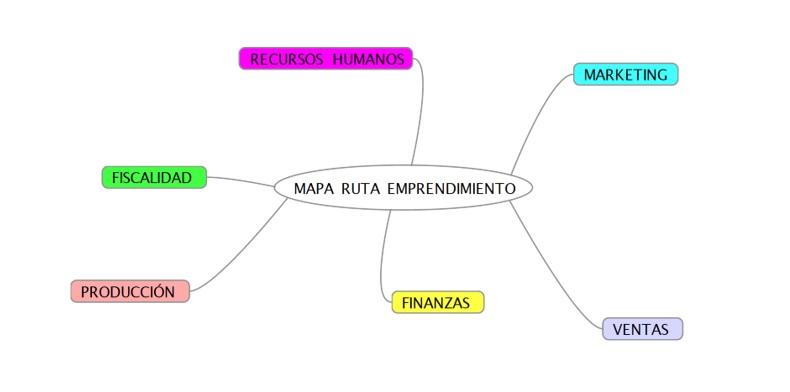 mapa ruta plan de negocios