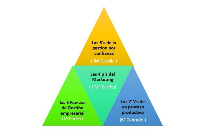 piramide plan de negocios