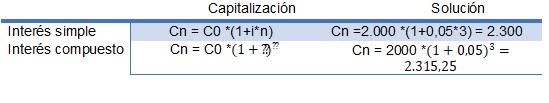 matematicas financieras descuento