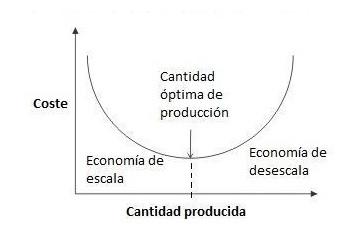 economia de escala