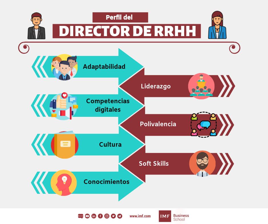 perfil del director de rrhh