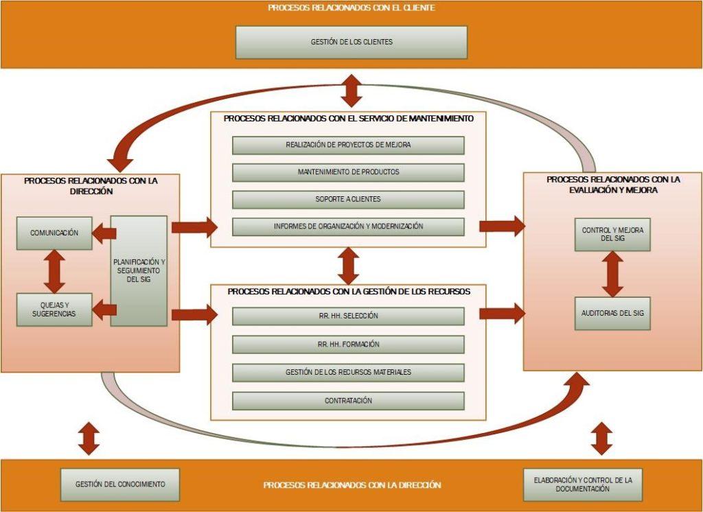 procesos relacionados con cliente