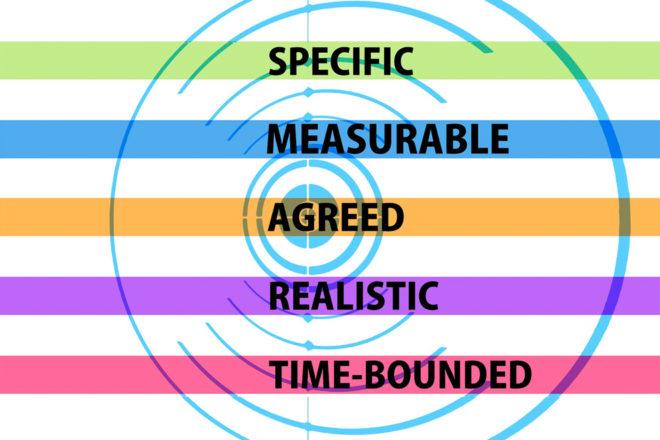 los objetivos de sistema de calidad