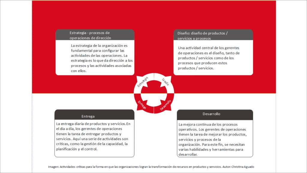 actividades criticas para la forma en la que las organizaciones logran la transformacion de recursos en productos y servicios
