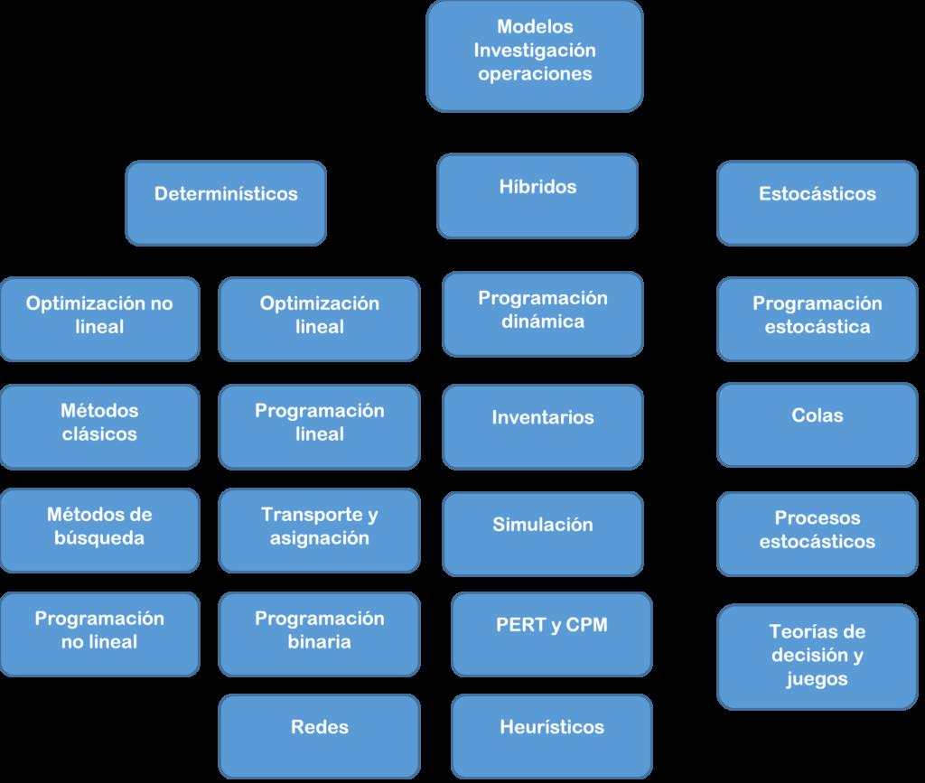 principales modelos operaciones