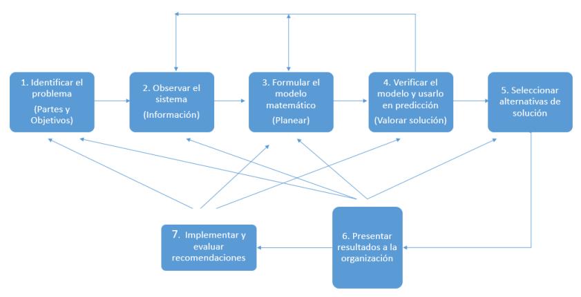 principales modelos direccion operaciones