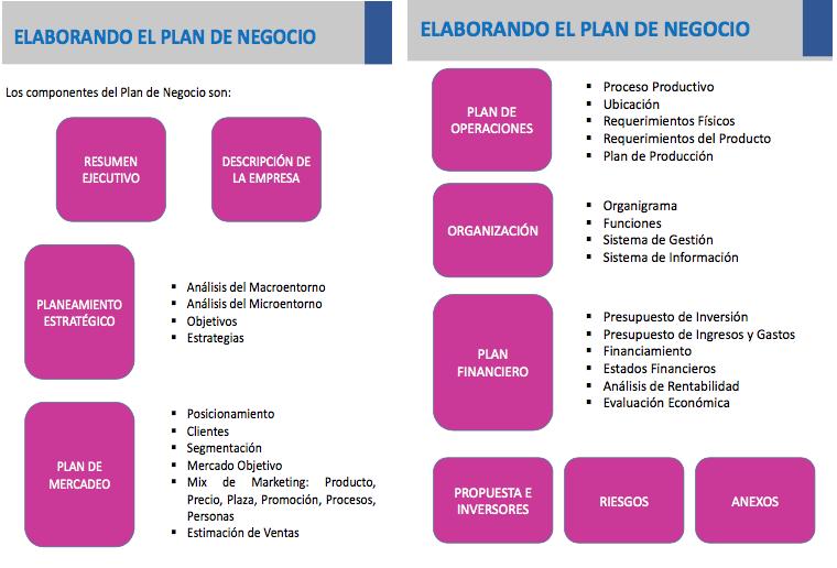 plan de negocio tradicional